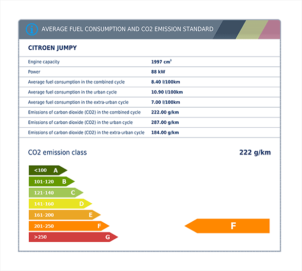 Fuel consumption and CO2 emission class of a vehicle imported from Belgium