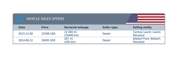Information regarding the prices and mileage of the vehicle as advertised in archived offers, as well as seller data