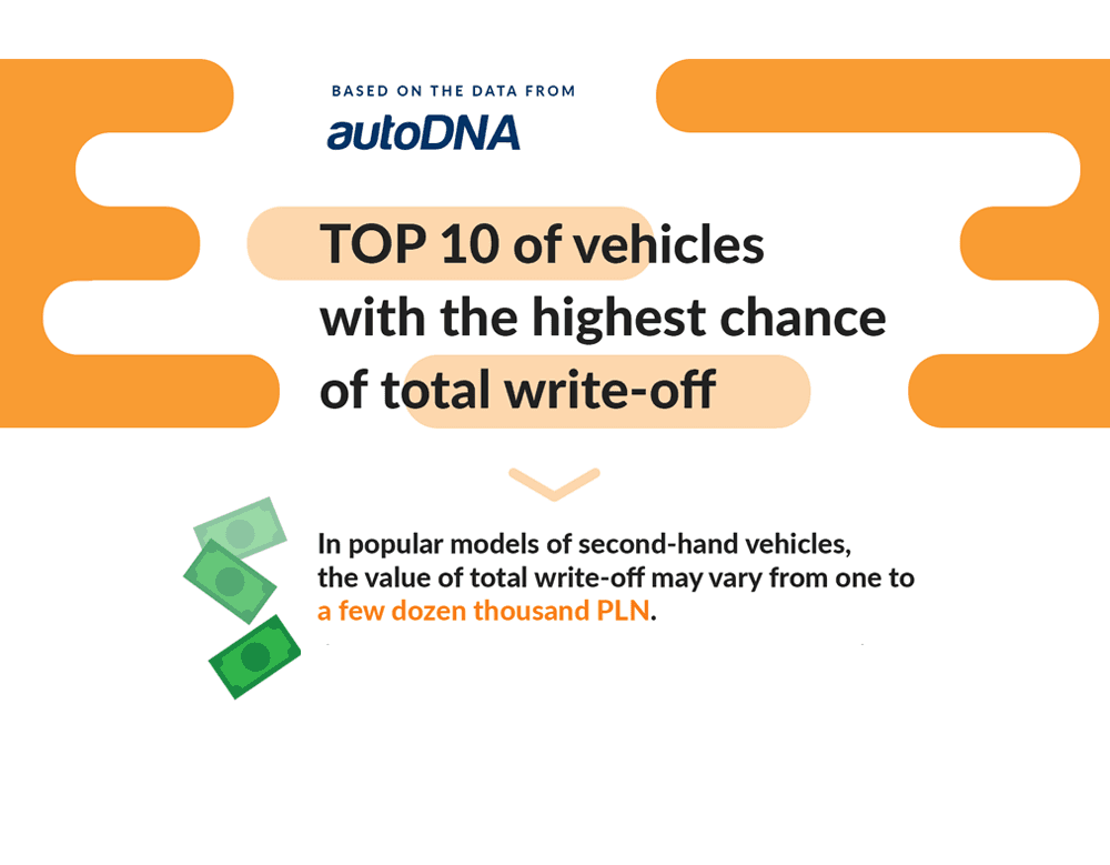 Are you buying a popular car model? Find out what the chances of it being a total write-off are.