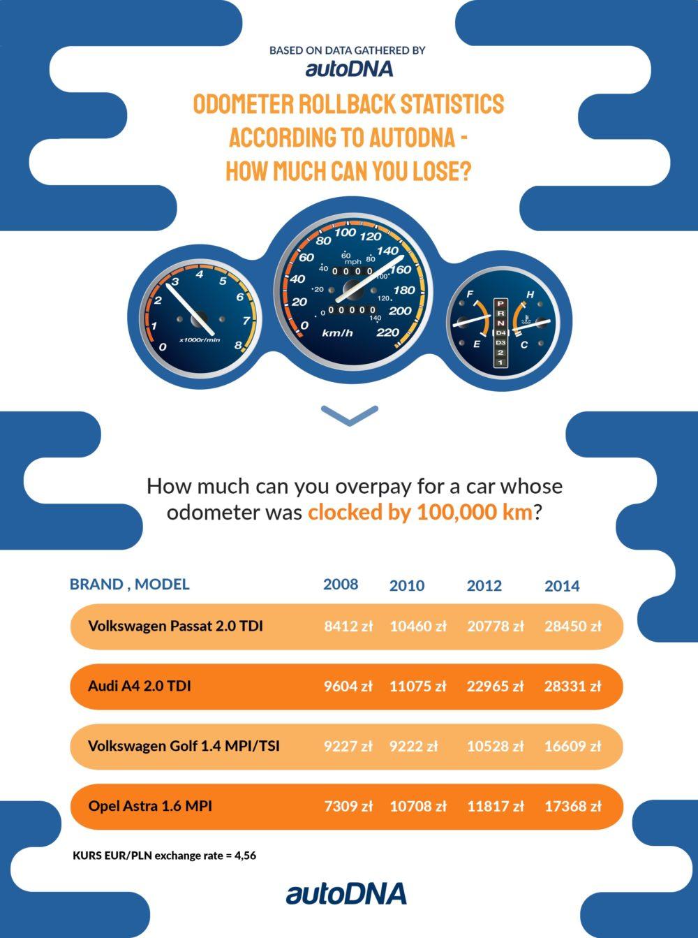odometer infographic